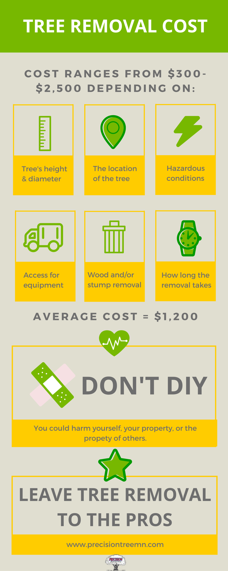 The Average Cost Of Tree Removal Services Tips Twin Cities Tree Care Precision Landscape Tree Mn